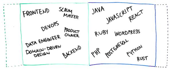 miten ohjelmistokehittäjä suojaa itsensä taantumalta